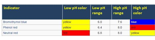 pH indicators with their color range