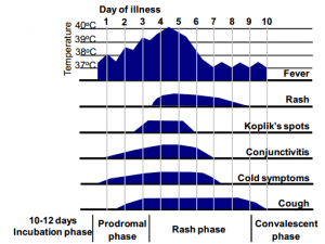 Fig: Clinical features of typical measles - time course from onset of illness