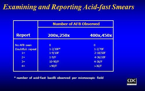 Examining and Reporting Acid Fastness