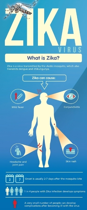 Zika Virus signs and symptoms