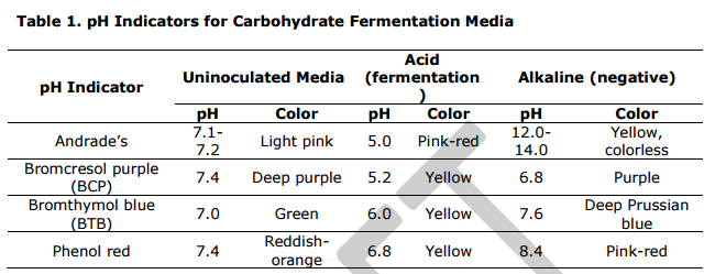 Carbohydrate Fermentation Test Uses Principle Procedure And Results